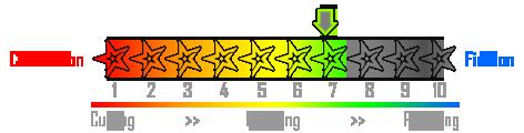 Correction niveau 7
